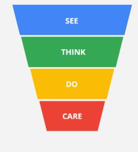 See-Think-Do-Care-model-stratégia-predaja