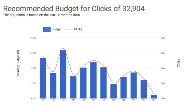 google partners data, nástroj ktorý odporučí vhodný budget