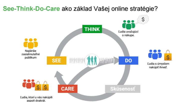 schéma see think do care ako základ online stratégie